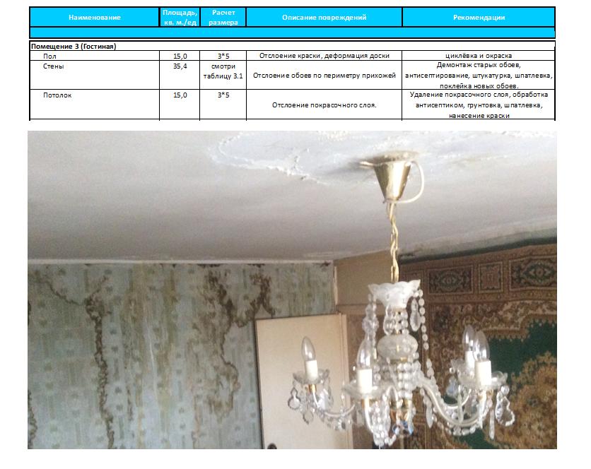 действия при затоплении квартиры по вине соседей