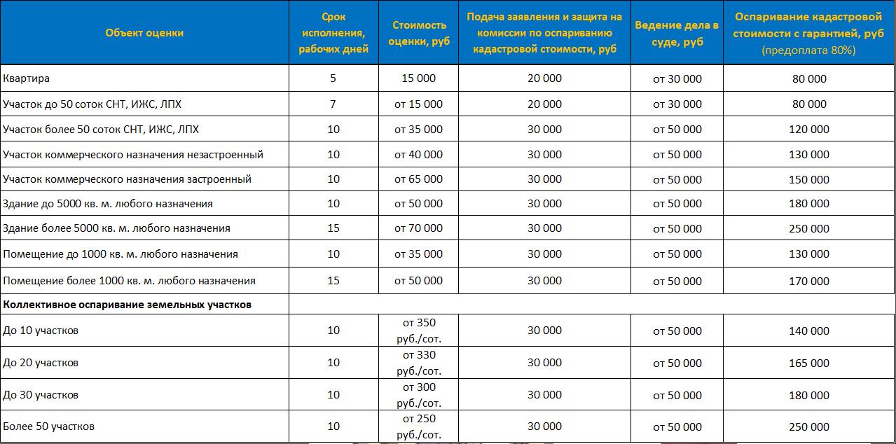 Стоимость услуг по оспариванию кадастровой стоимости