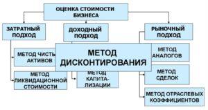 Методы оценки ООО