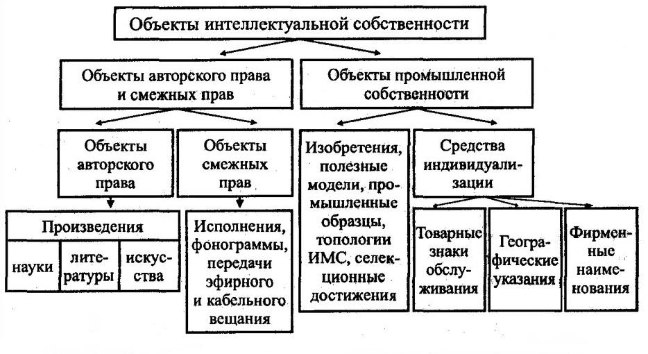 структура ИС на предприятии